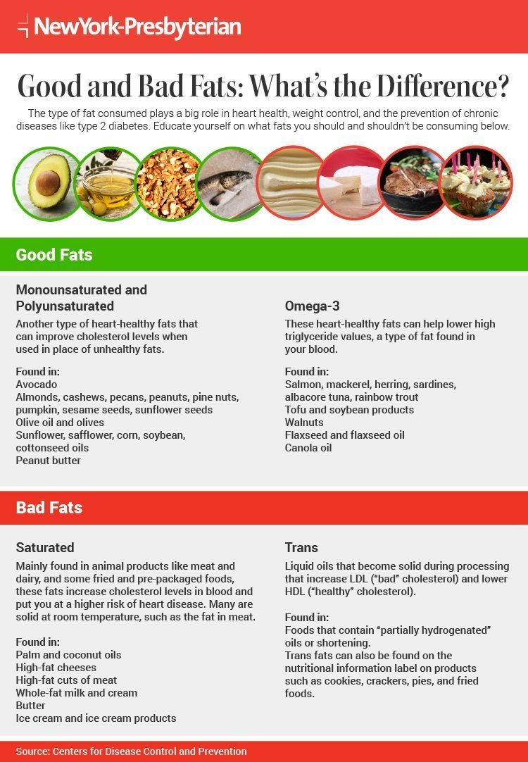 Infographic on the differences between good and bad fats