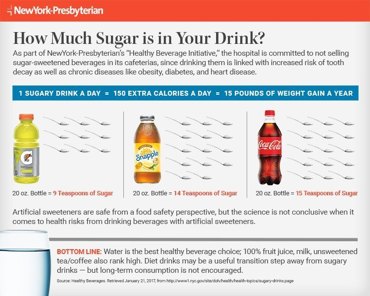 Infographic outlining the sugar content of popular drinks