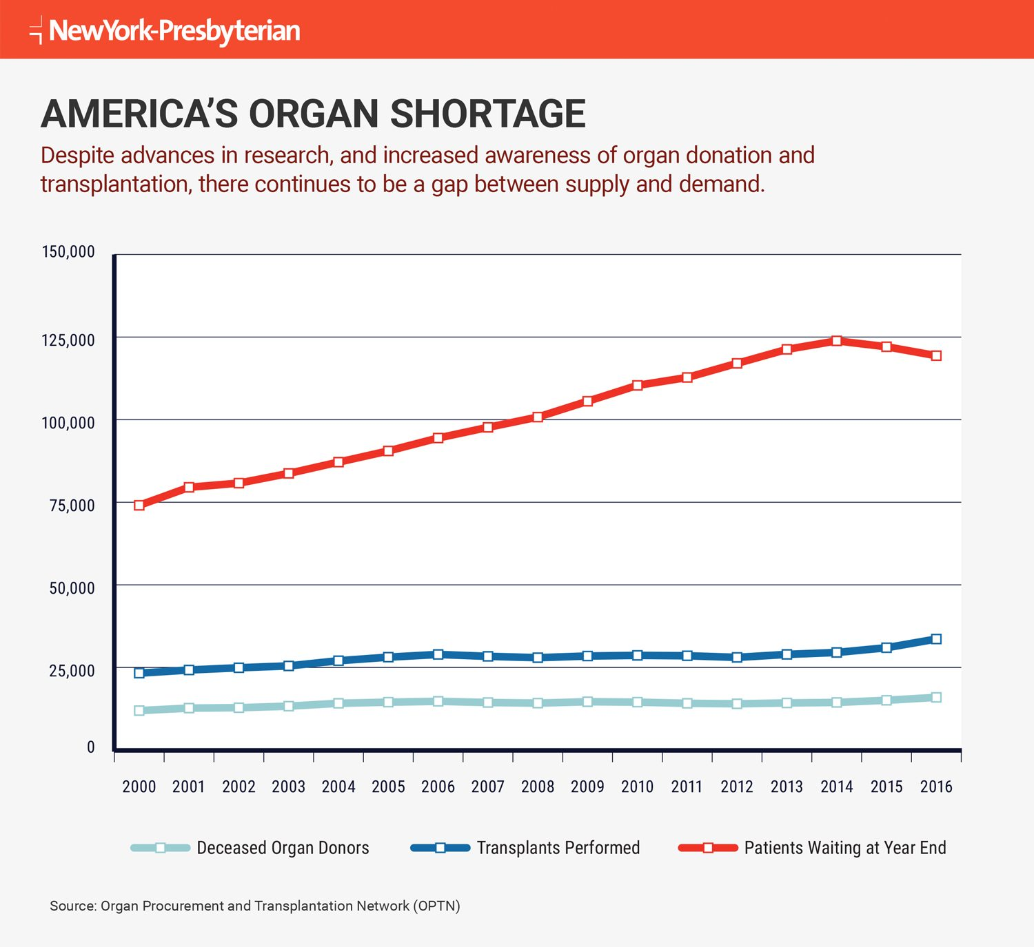 Infographic outlining America's organ shortage