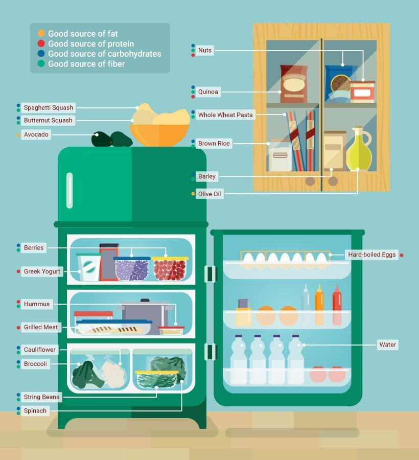 Infographic outlining what foods to have in the pantry and fridge