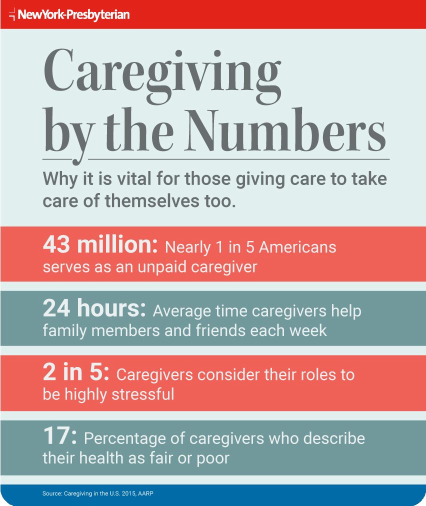 Infographic outlining caregiving statistics