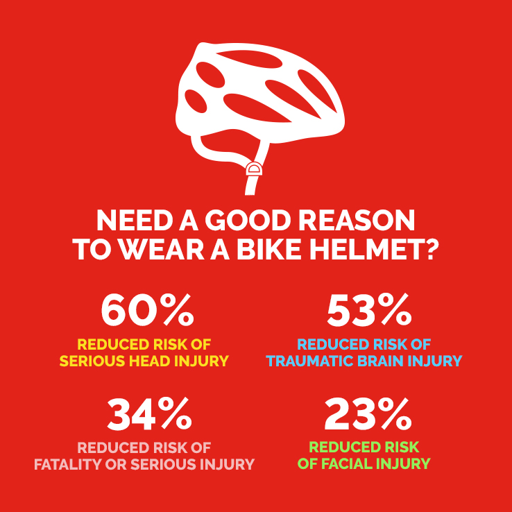 "Infographic that says ""Need a good reason to wear a bike helmet?"" and provides statistics on injuries and fatalities."