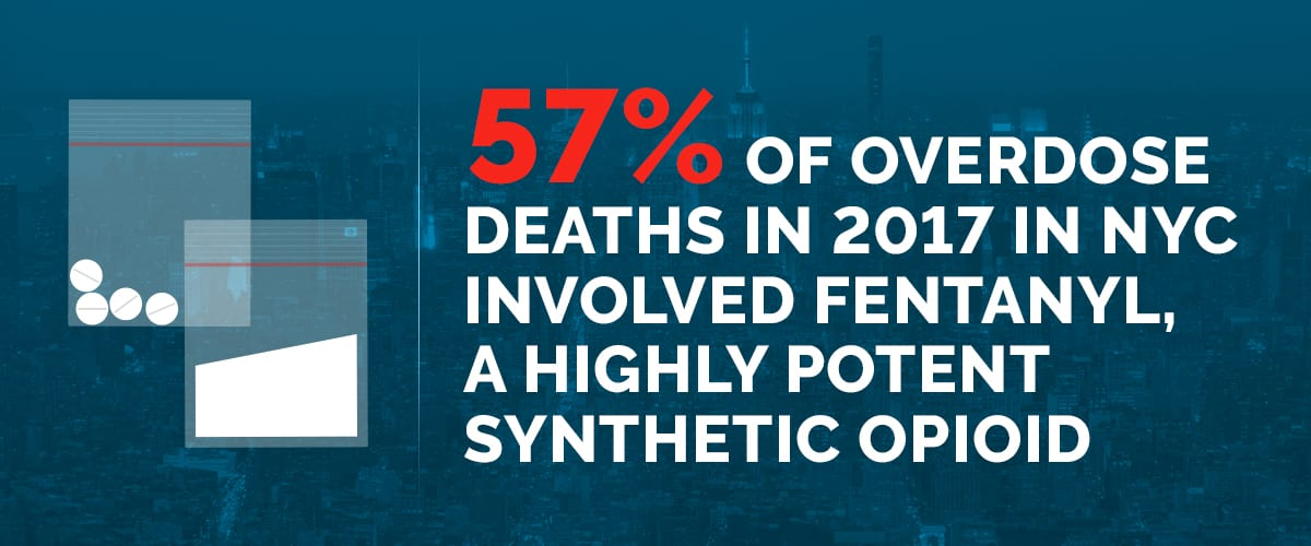 Text explaining that 57 percent of 2017 New York City overdose deaths involved fentanyl