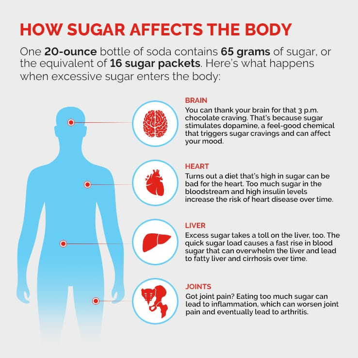 Infographic depicting how sugar affects the body