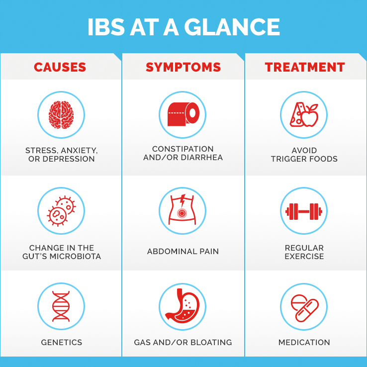 Infographic depicting the causes, symptoms and treatment for IBS