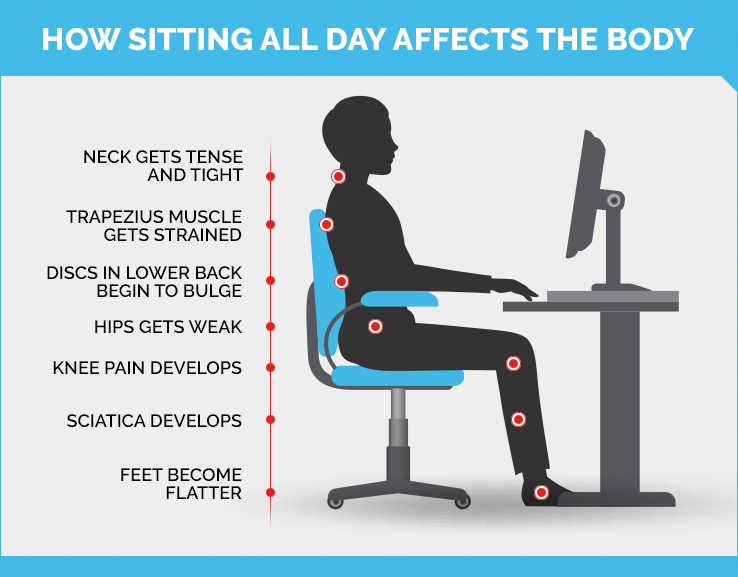 Diagram showing how too much sitting harms the body